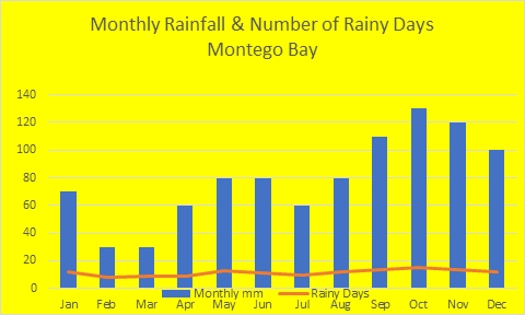 Monthly Rainfall Montego Bay