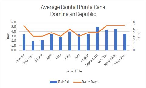 Average rainfall in Punta Cana