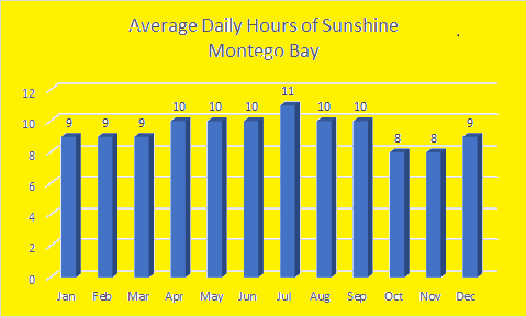 Average Sunshine in Montego Bay