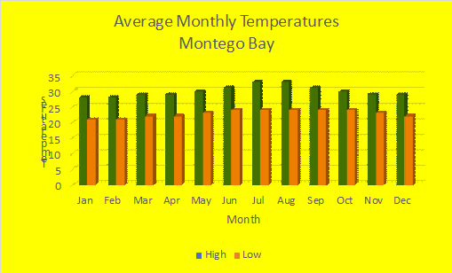 Average Temperatures in Montego Bay