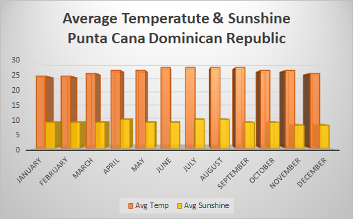 Punta Cana avereage temprature